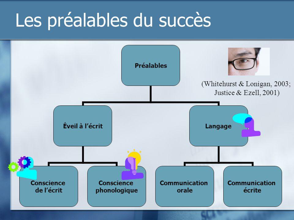 Les préalables du succès (Whitehurst & Lonigan, 2003; Justice & Ezell, 2001)