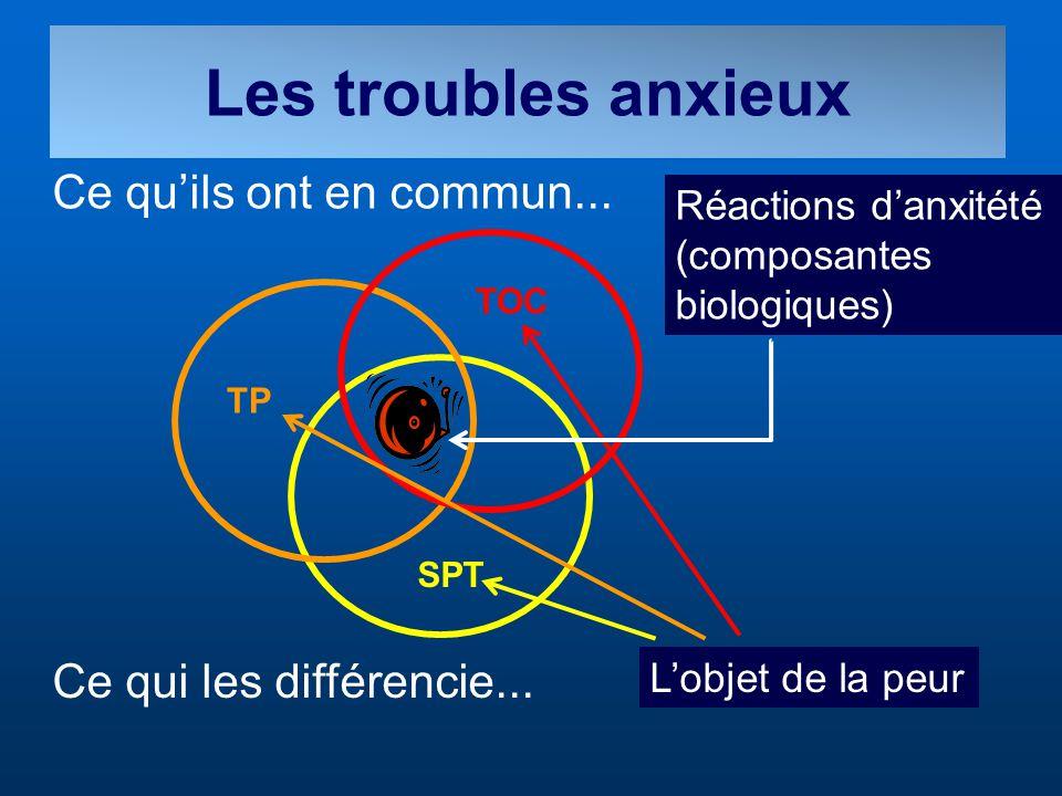 Les troubles anxieux Ce quils ont en commun... Ce qui les différencie... Réactions danxitété (composantes biologiques) TOC TP SPT Lobjet de la peur