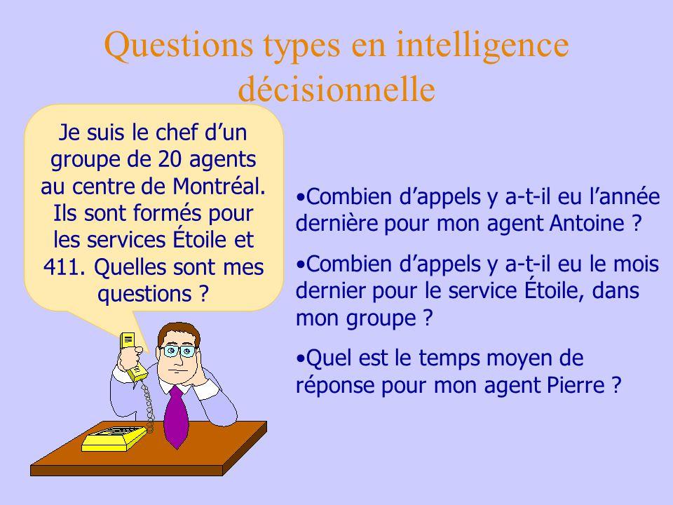 Questions types en intelligence décisionnelle Cest moi qui dirige.