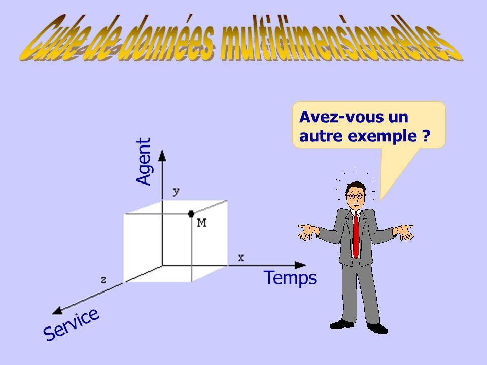 Analyse multidimensionnelle Les faits –Nombre dappels –Temps moyen de réponse –Temps moyen dattente