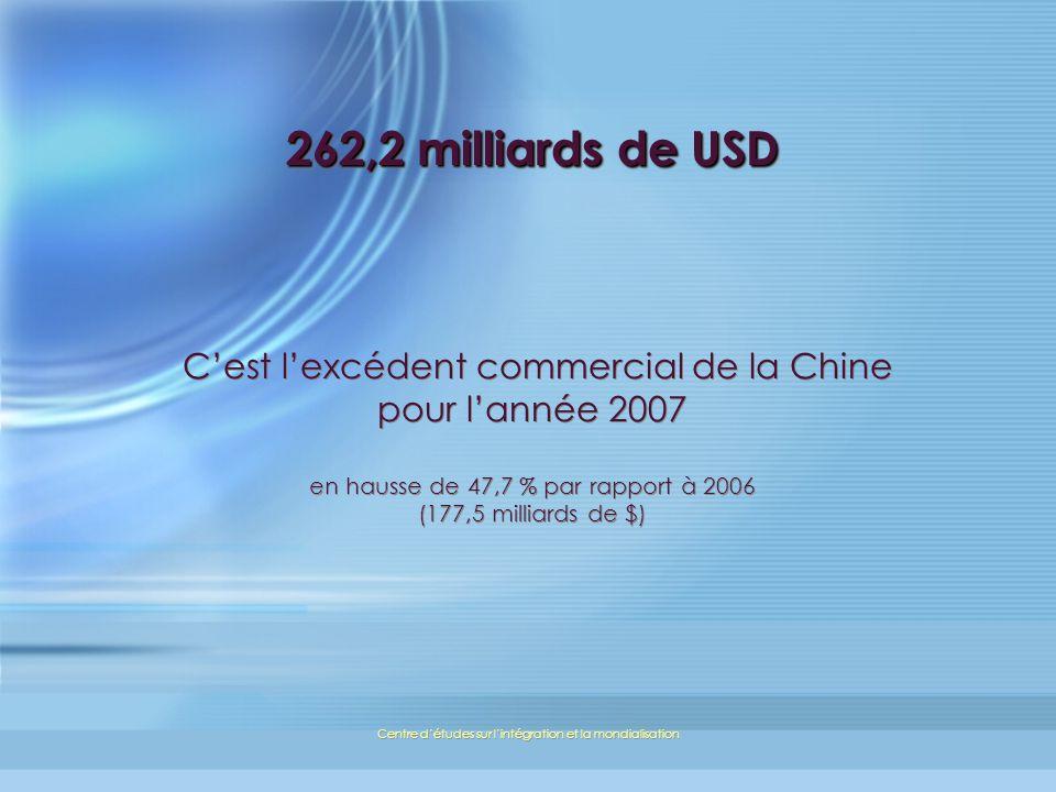 Centre détudes sur lintégration et la mondialisation 262,2 milliards de USD 262,2 milliards de USD Cest lexcédent commercial de la Chine pour lannée 2007 en hausse de 47,7 % par rapport à 2006 (177,5 milliards de $)
