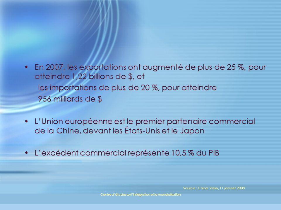 Centre détudes sur lintégration et la mondialisation En 2007, les exportations ont augmenté de plus de 25 %, pour atteindre 1,22 billions de $, et les importations de plus de 20 %, pour atteindre 956 milliards de $ LUnion européenne est le premier partenaire commercial de la Chine, devant les États-Unis et le Japon Lexcédent commercial représente 10,5 % du PIB En 2007, les exportations ont augmenté de plus de 25 %, pour atteindre 1,22 billions de $, et les importations de plus de 20 %, pour atteindre 956 milliards de $ LUnion européenne est le premier partenaire commercial de la Chine, devant les États-Unis et le Japon Lexcédent commercial représente 10,5 % du PIB Source : China View, 11 janvier 2008