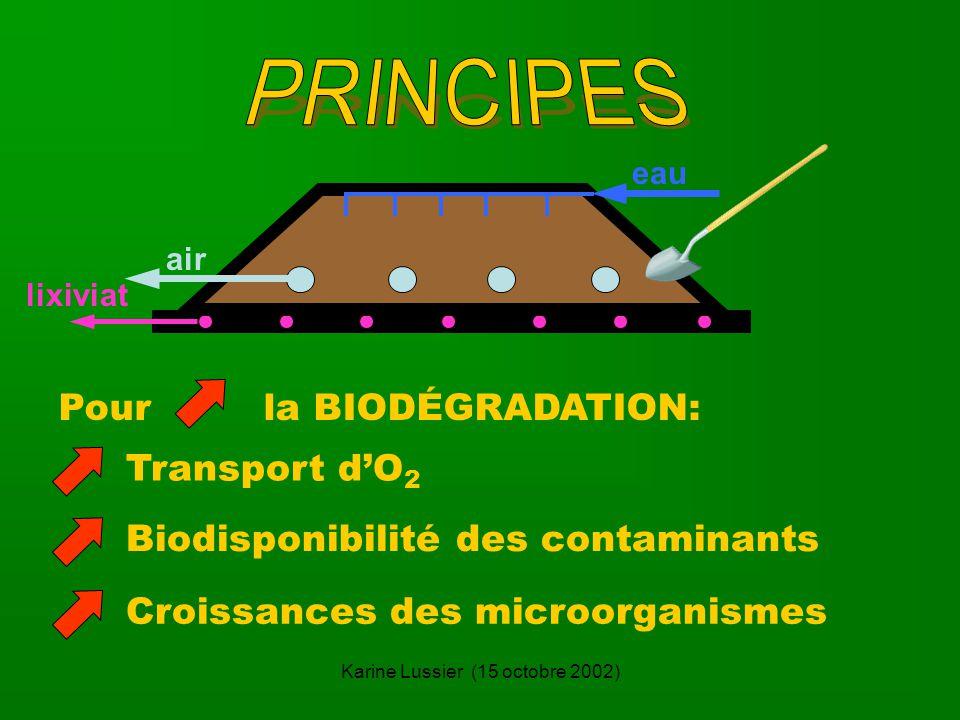Karine Lussier (15 octobre 2002) lixiviat air eau Transport dO 2 Biodisponibilité des contaminantsCroissances des microorganismes Pour la BIODÉGRADATION: