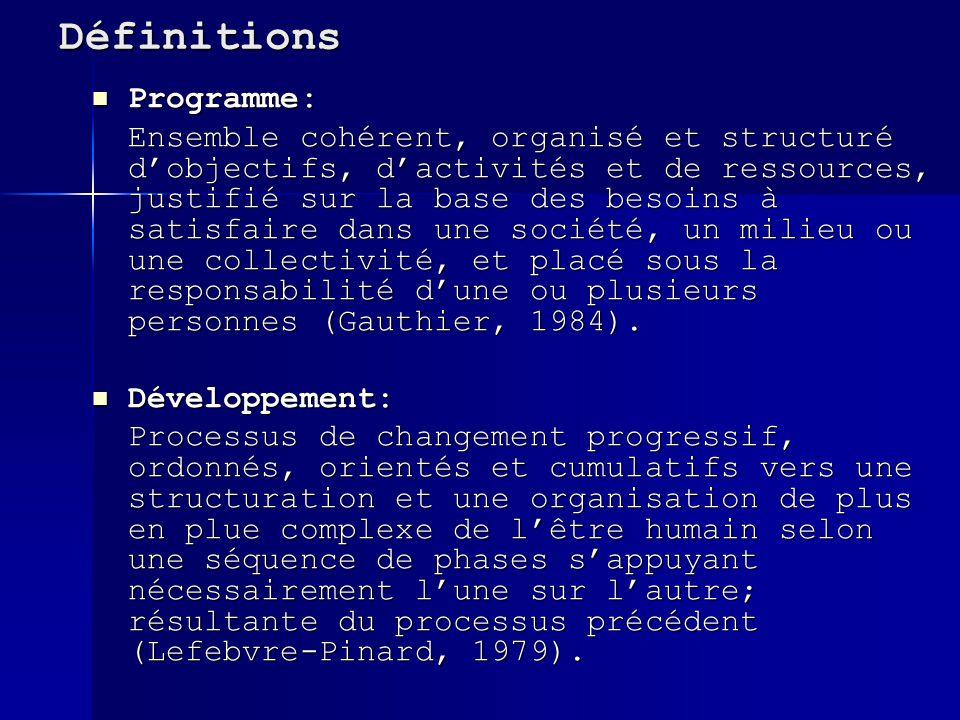Définitions Programme: Programme: Ensemble cohérent, organisé et structuré dobjectifs, dactivités et de ressources, justifié sur la base des besoins à