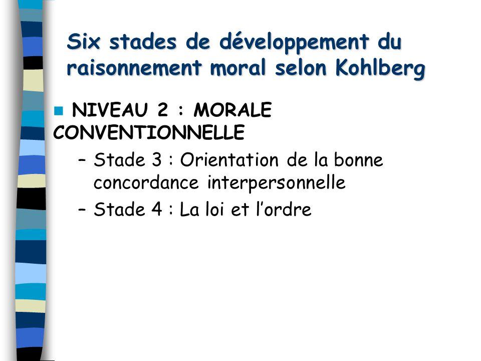 Six stades de développement du raisonnement moral selon Kohlberg NIVEAU 3 : MORALE POSTCONVENTIONNELLE –Stade 5 : Le contrat social –Stade 6 : Orientation des principes éthiques universels