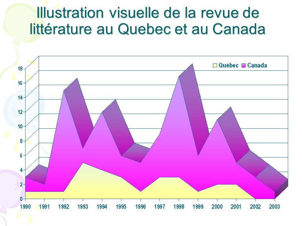Illustration visuelle de la revue de littérature au Quebec et au Canada