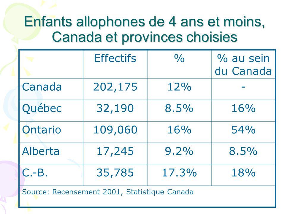 Enfants allophones de 4 ans et moins, Canada et provinces choisies Effectifs% au sein du Canada Canada202,17512%- Québec32,1908.5%16% Ontario109,06016%54% Alberta17,2459.2%8.5% C.-B.35,78517.3%18% Source: Recensement 2001, Statistique Canada