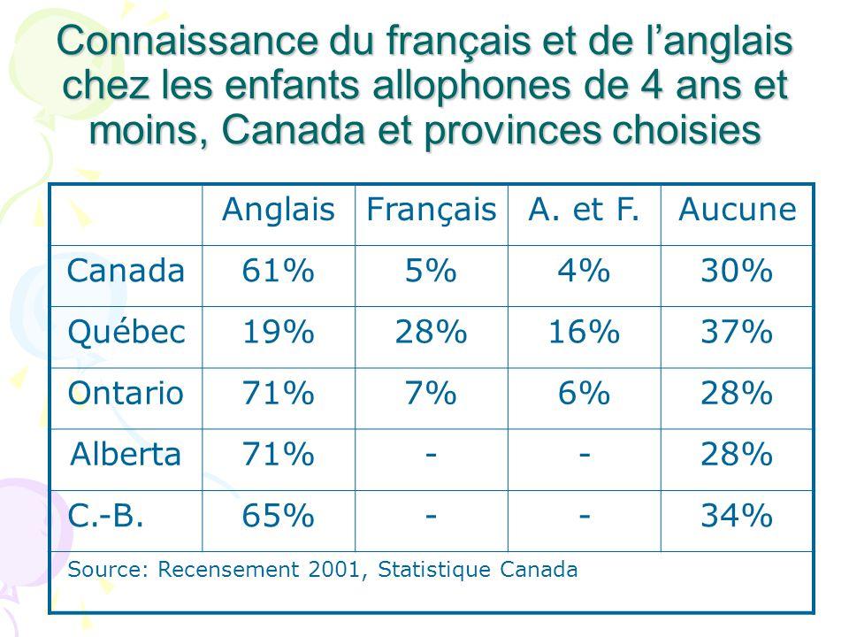 Connaissance du français et de langlais chez les enfants allophones de 4 ans et moins, Canada et provinces choisies AnglaisFrançaisA. et F.Aucune Cana