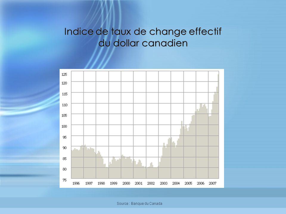 Indice de taux de change effectif du dollar canadien Source : Banque du Canada