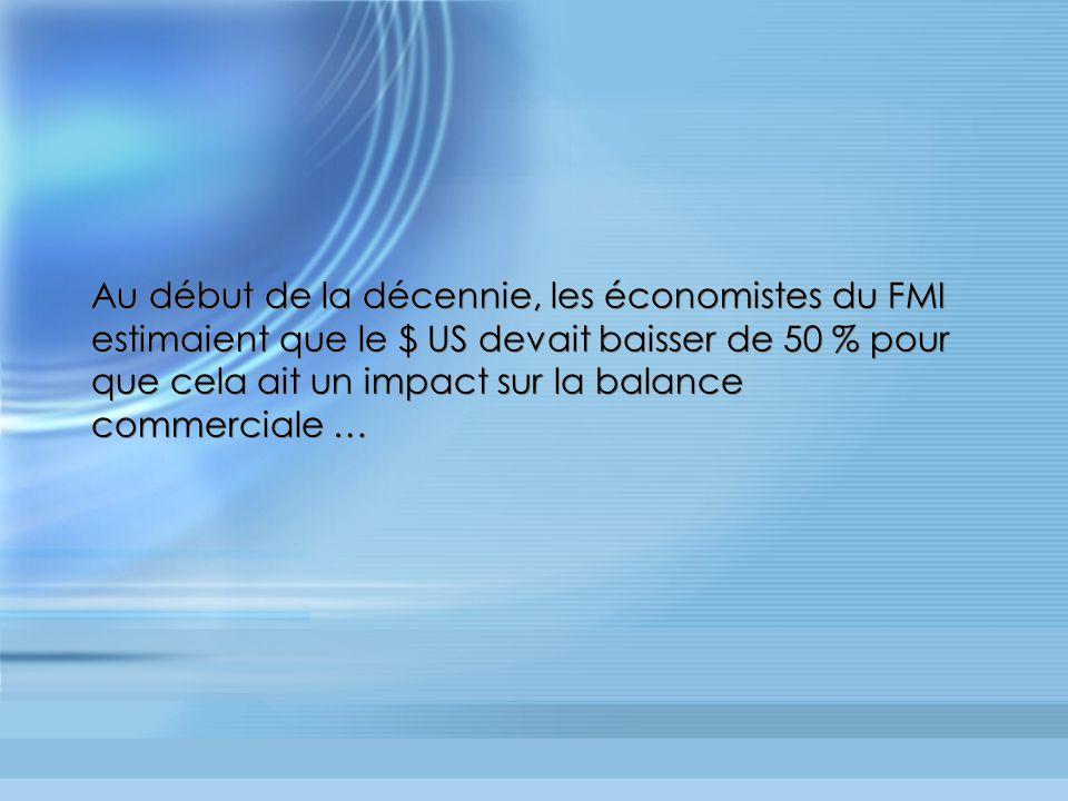 Au début de la décennie, les économistes du FMI estimaient que le $ US devait baisser de 50 % pour que cela ait un impact sur la balance commerciale …