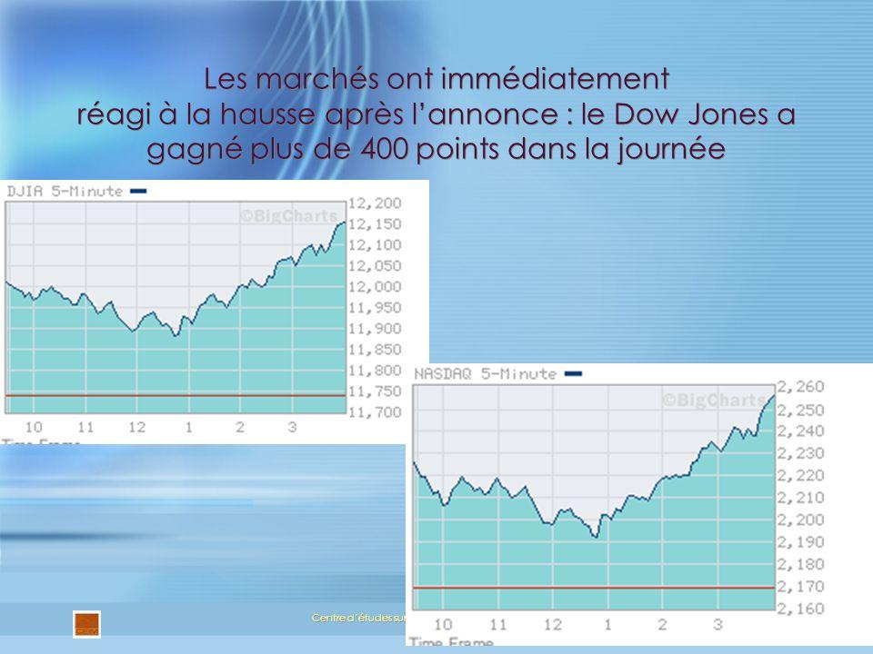 Les marchés ont immédiatement réagi à la hausse après lannonce : le Dow Jones a gagné plus de 400 points dans la journée