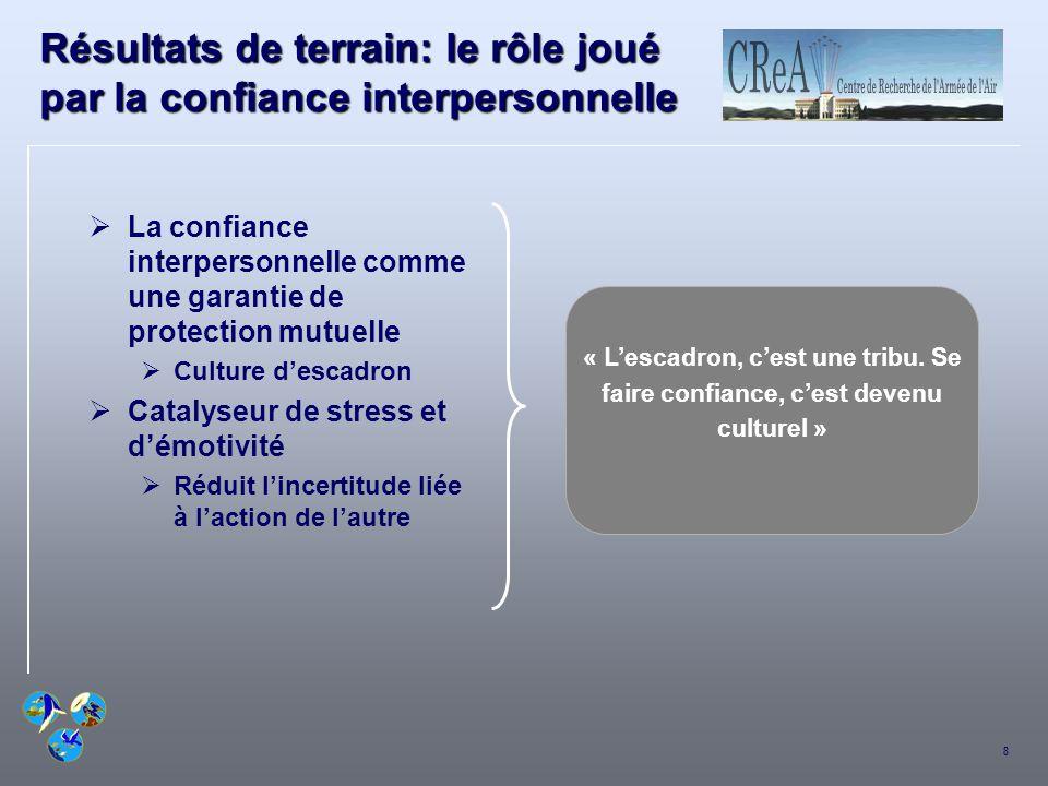 8 Résultats de terrain: le rôle joué par la confiance interpersonnelle La confiance interpersonnelle comme une garantie de protection mutuelle Culture
