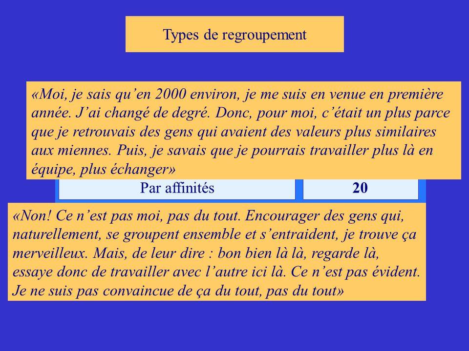 Types de regroupement RegroupementsUnités de sens Par clan18 Par affinités20 «Non.