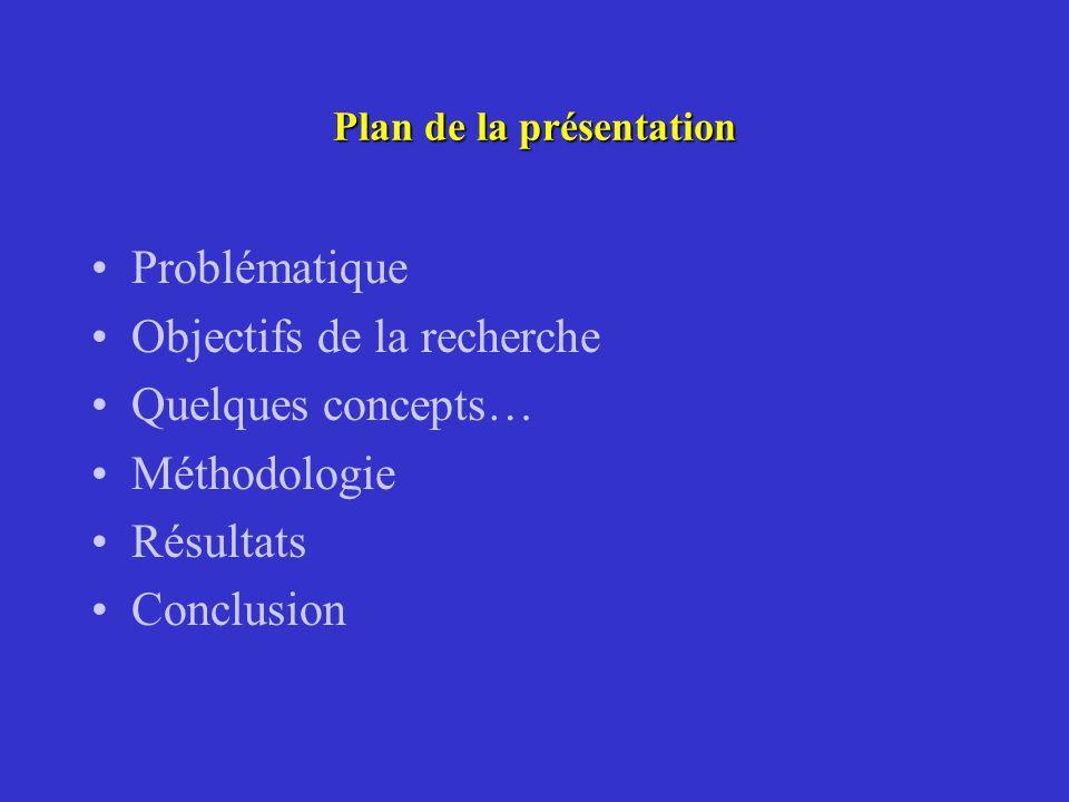 Plan de la présentation Problématique Objectifs de la recherche Quelques concepts… Méthodologie Résultats Conclusion