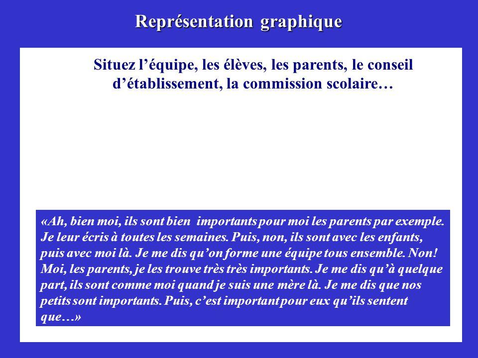Représentation graphique Situez léquipe, les élèves, les parents, le conseil détablissement, la commission scolaire… «Ah, bien moi, ils sont bien importants pour moi les parents par exemple.
