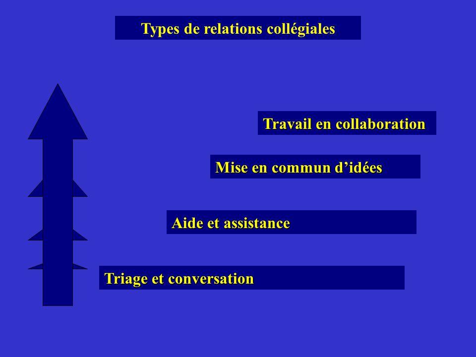 Types de relations collégiales Triage et conversation Aide et assistance Mise en commun didées Travail en collaboration
