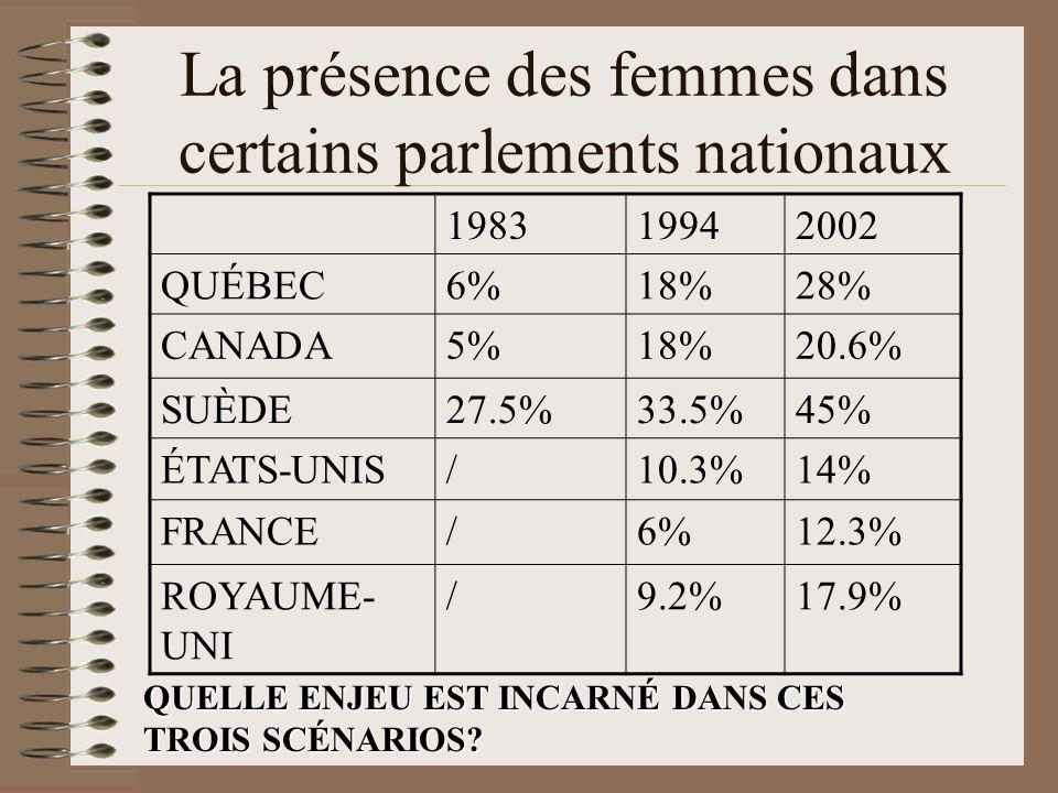 La présence des femmes dans certains parlements nationaux QUELLE ENJEU EST INCARNÉ DANS CES TROIS SCÉNARIOS.