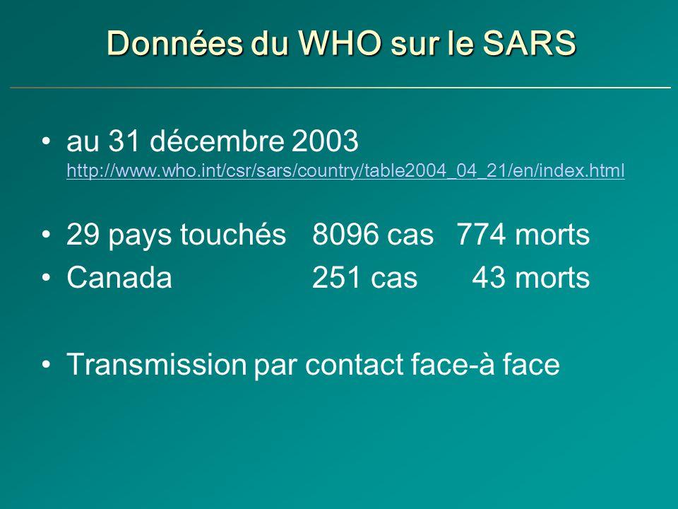 Données du WHO sur le SARS au 31 décembre 2003 http://www.who.int/csr/sars/country/table2004_04_21/en/index.html http://www.who.int/csr/sars/country/table2004_04_21/en/index.html 29 pays touchés 8096 cas 774 morts Canada 251 cas 43 morts Transmission par contact face-à face