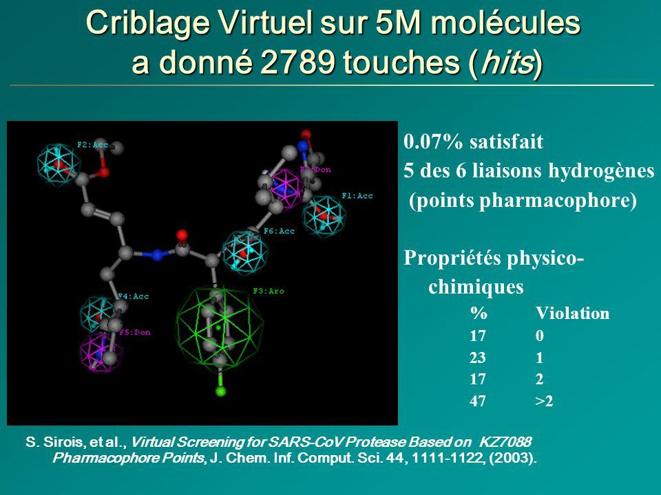 Criblage Virtuel sur 5M molécules a donné 2789 touches (hits) 0.07% satisfait 5 des 6 liaisons hydrogènes (points pharmacophore) Propriétés physico- chimiques %Violation 170 23 1 17 2 47 >2 S.