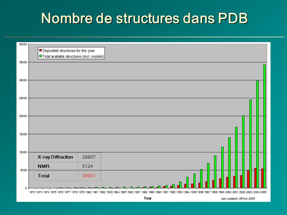 Nombre de structures dans PDB X-ray Diffraction28807 NMR5124 Total33931