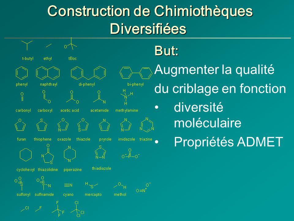 Construction de Chimiothèques Diversifiées But: Augmenter la qualité du criblage en fonction diversité moléculaire Propriétés ADMET