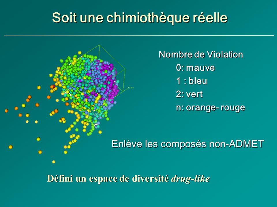 Nombre de Violation 0: mauve 1 : bleu 2: vert n: orange- rouge Défini un espace de diversité drug-like Soit une chimiothèque réelle Enlève les composés non-ADMET