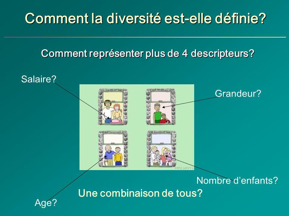Comment la diversité est-elle définie.Grandeur. Age.