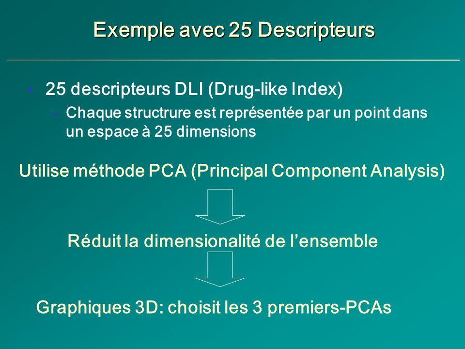 Exemple avec 25 Descripteurs 25 descripteurs DLI (Drug-like Index) – Chaque structrure est représentée par un point dans un espace à 25 dimensions Utilise méthode PCA (Principal Component Analysis) Graphiques 3D: choisit les 3 premiers-PCAs Réduit la dimensionalité de lensemble