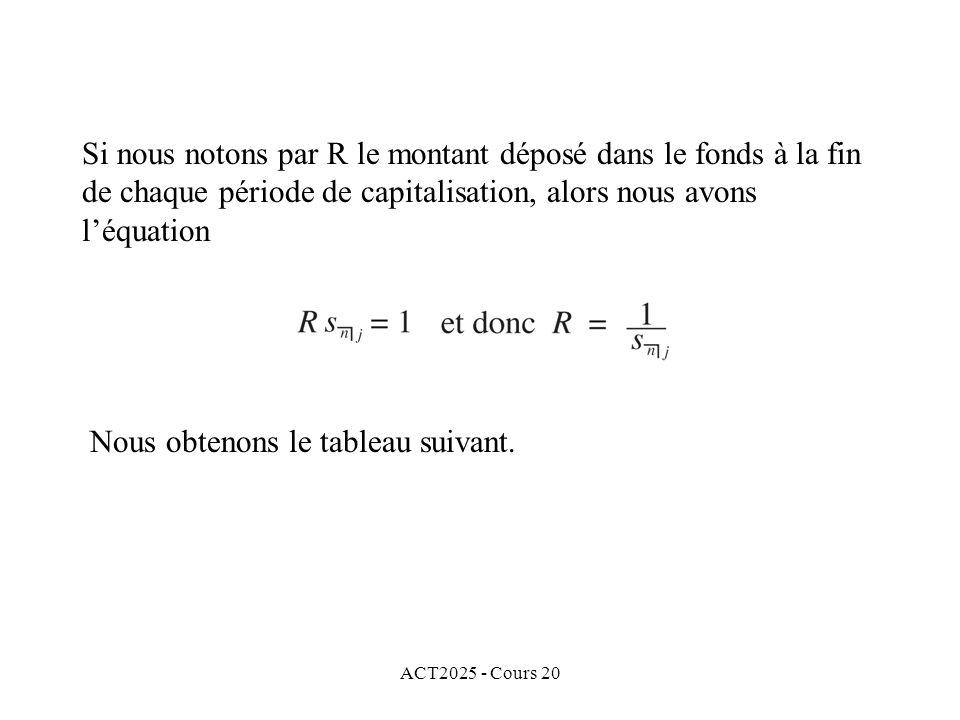 ACT2025 - Cours 20 Si nous notons par R le montant déposé dans le fonds à la fin de chaque période de capitalisation, alors nous avons léquation Nous obtenons le tableau suivant.