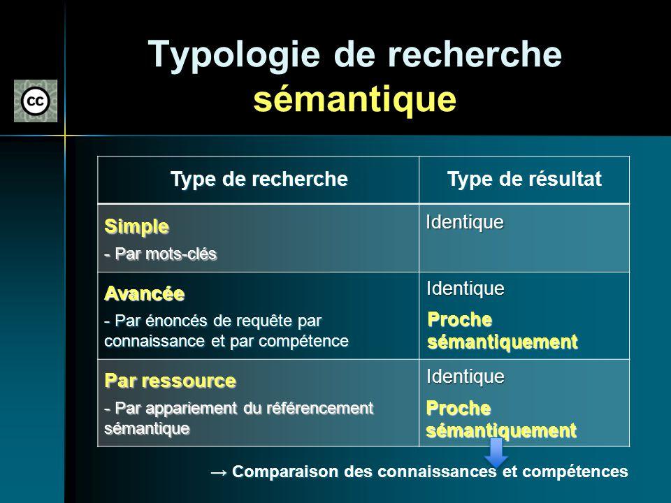 Typologie de recherche sémantique Type de recherche Type de résultat Simple - Par mots-clés Avancée - Par énoncés de requête par connaissance et par c