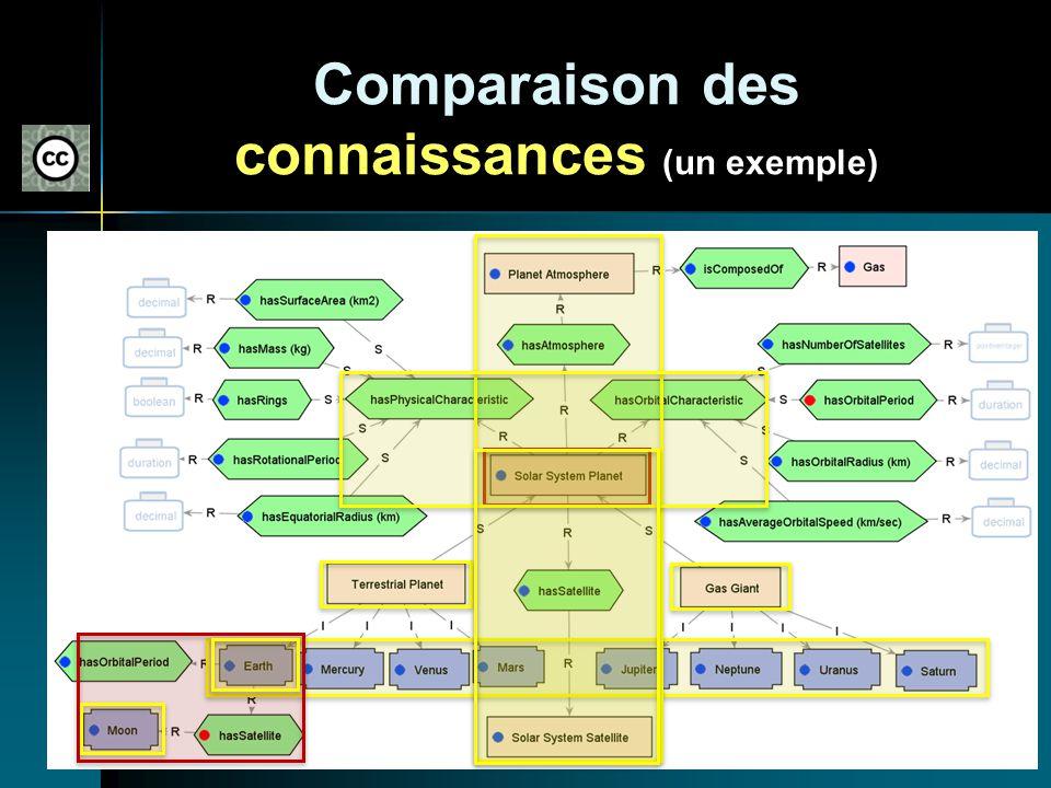 Comparaison des connaissances (un exemple) Fondée sur la structure de lontologie doù provient les descripteurs de connaissance Fondée sur la structure