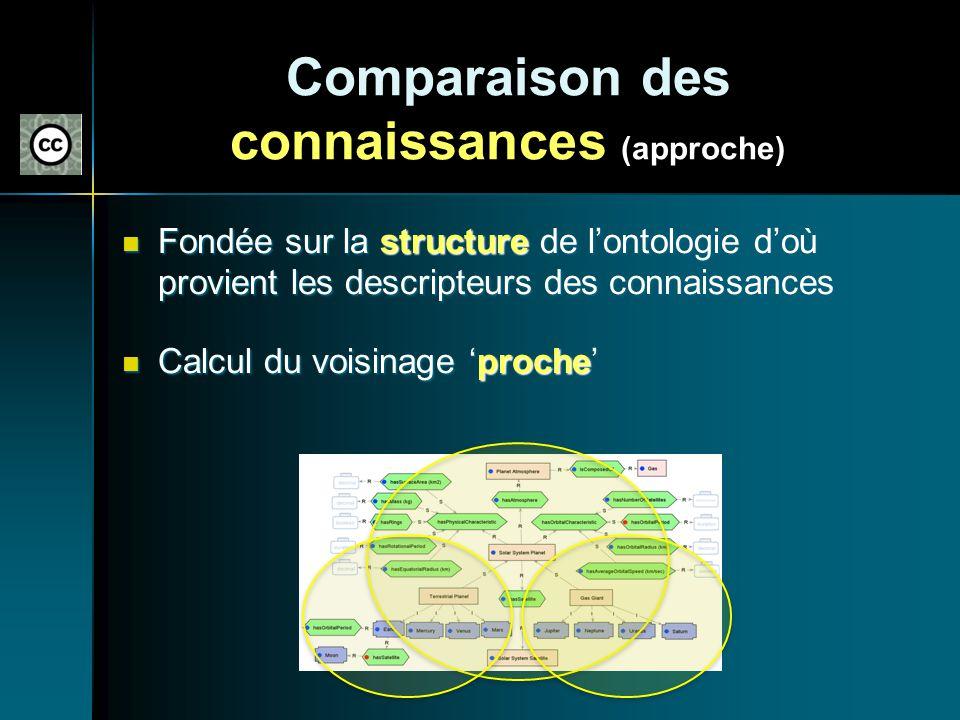 Comparaison des connaissances (approche) Fondée sur la structure de lontologie doù provient les descripteurs des connaissances Fondée sur la structure