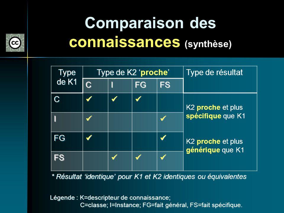 Comparaison des connaissances (synthèse) Type de K1 Type de K2 Type de K2 proche Type de résultat CIFGFS C K2 proche et plus spécifique que K1 K2 proc