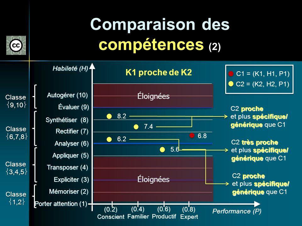 Comparaison des compétences (2) Porter attention (1) Mémoriser (2) Expliciter (3) Transposer (4) Appliquer (5) Analyser (6) Rectifier (7) Synthétiser