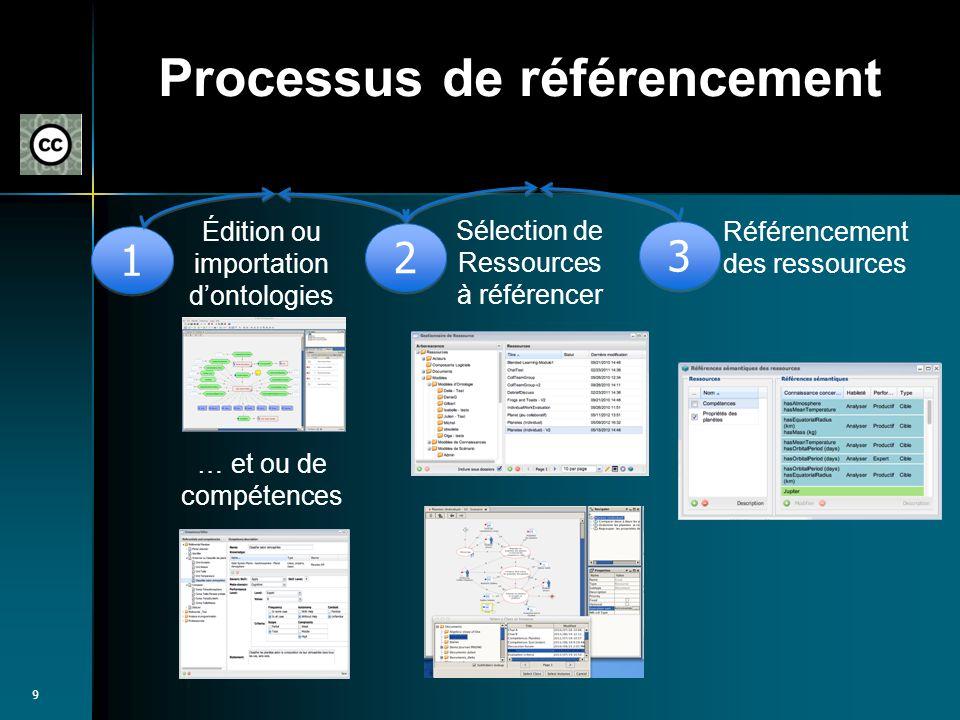 9 Processus de référencement Édition ou importation dontologies … et ou de compétences Sélection de Ressources à référencer 1 1 2 2 Référencement des