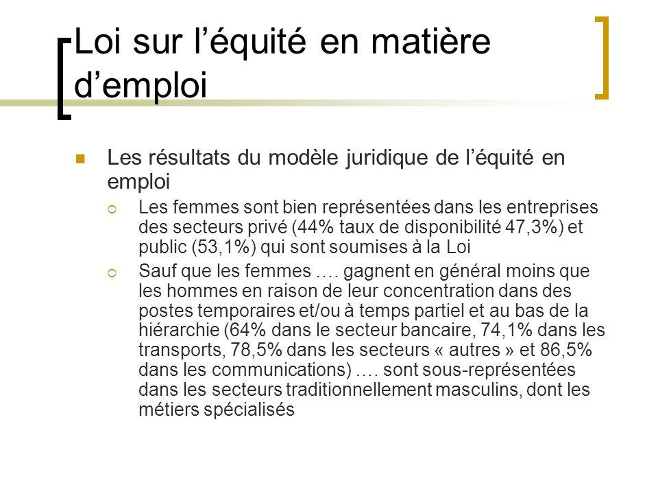 Loi sur léquité en matière demploi Les résultats du modèle juridique de léquité en emploi Les femmes sont bien représentées dans les entreprises des secteurs privé (44% taux de disponibilité 47,3%) et public (53,1%) qui sont soumises à la Loi Sauf que les femmes ….