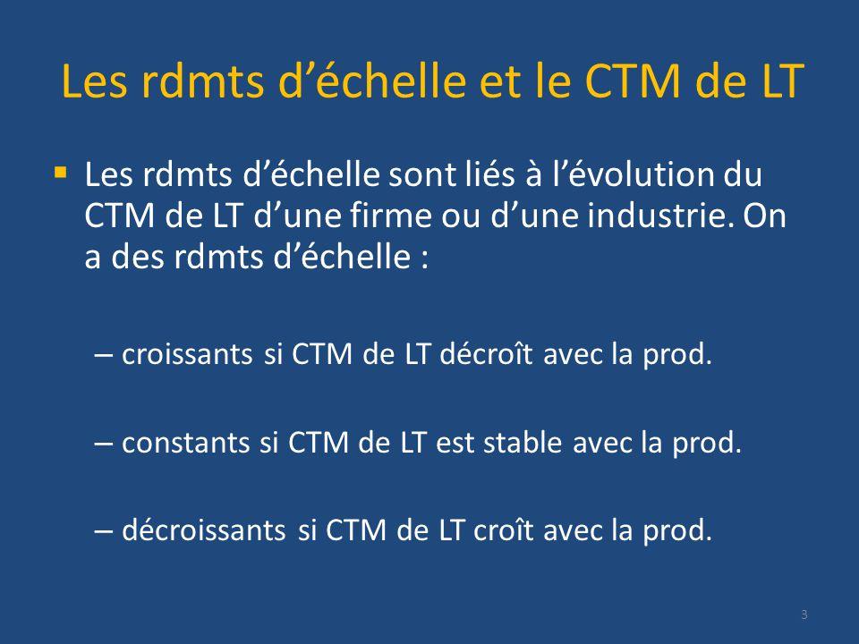 Les rdmts déchelle et le CTM de LT Les rdmts déchelle sont liés à lévolution du CTM de LT dune firme ou dune industrie.