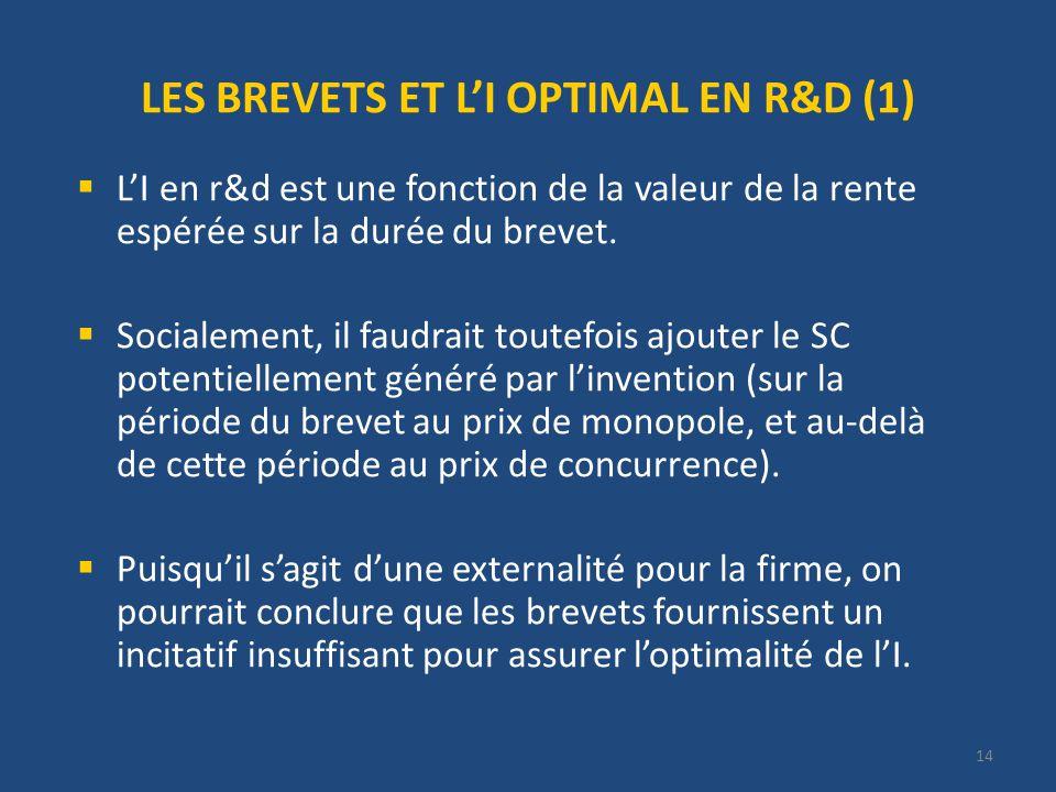 14 LES BREVETS ET LI OPTIMAL EN R&D (1) LI en r&d est une fonction de la valeur de la rente espérée sur la durée du brevet.