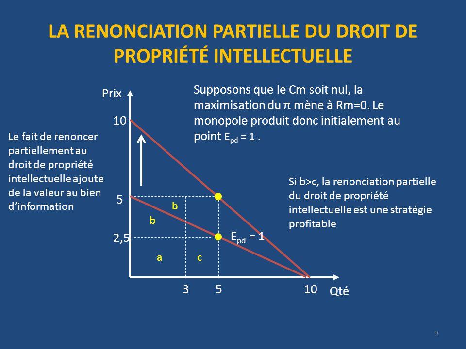 LA RENONCIATION PARTIELLE DU DROIT DE PROPRIÉTÉ INTELLECTUELLE Qté Prix Supposons que le Cm soit nul, la maximisation du π mène à Rm=0.