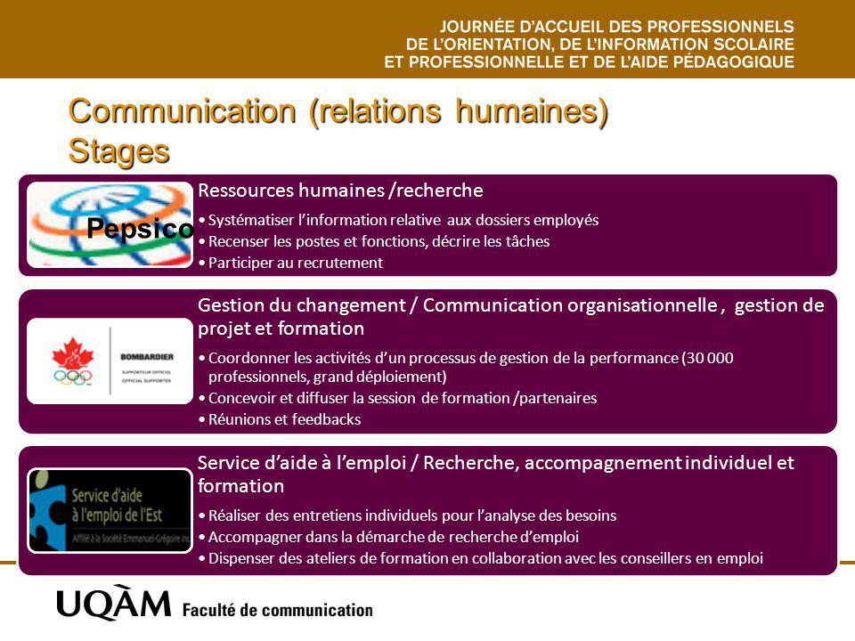 Communication (relations humaines) Stages Ressources humaines /recherche Systématiser linformation relative aux dossiers employés Recenser les postes