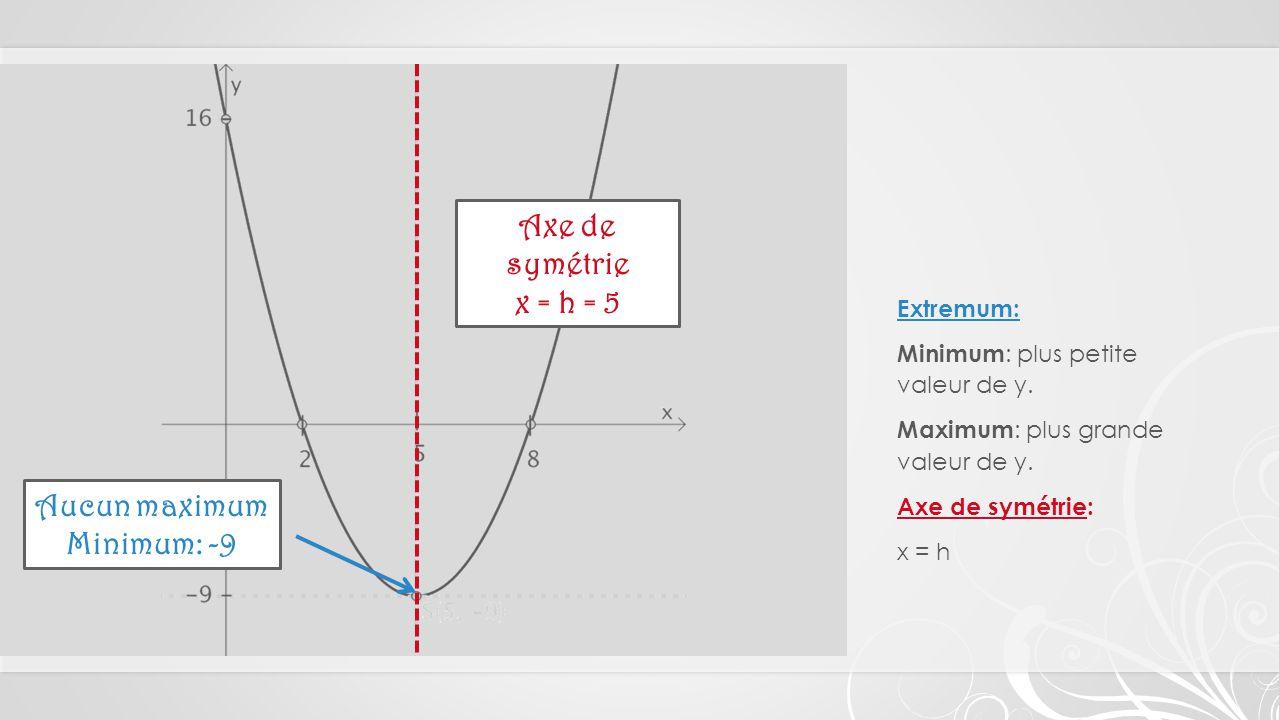 Extremum: Minimum : plus petite valeur de y.Maximum : plus grande valeur de y.