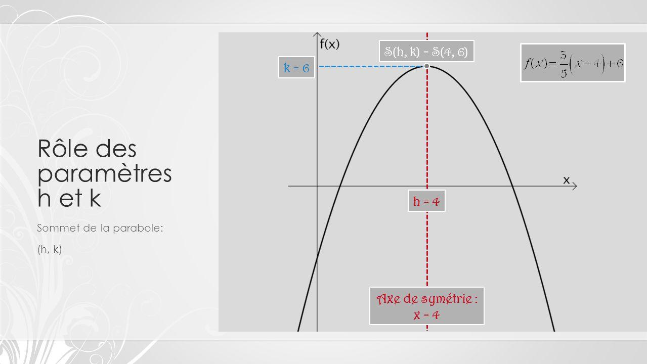 Rôle des paramètres h et k Sommet de la parabole: (h, k) h = 4 Axe de symétrie : x = 4 S(h, k) = S(4, 6) k = 6