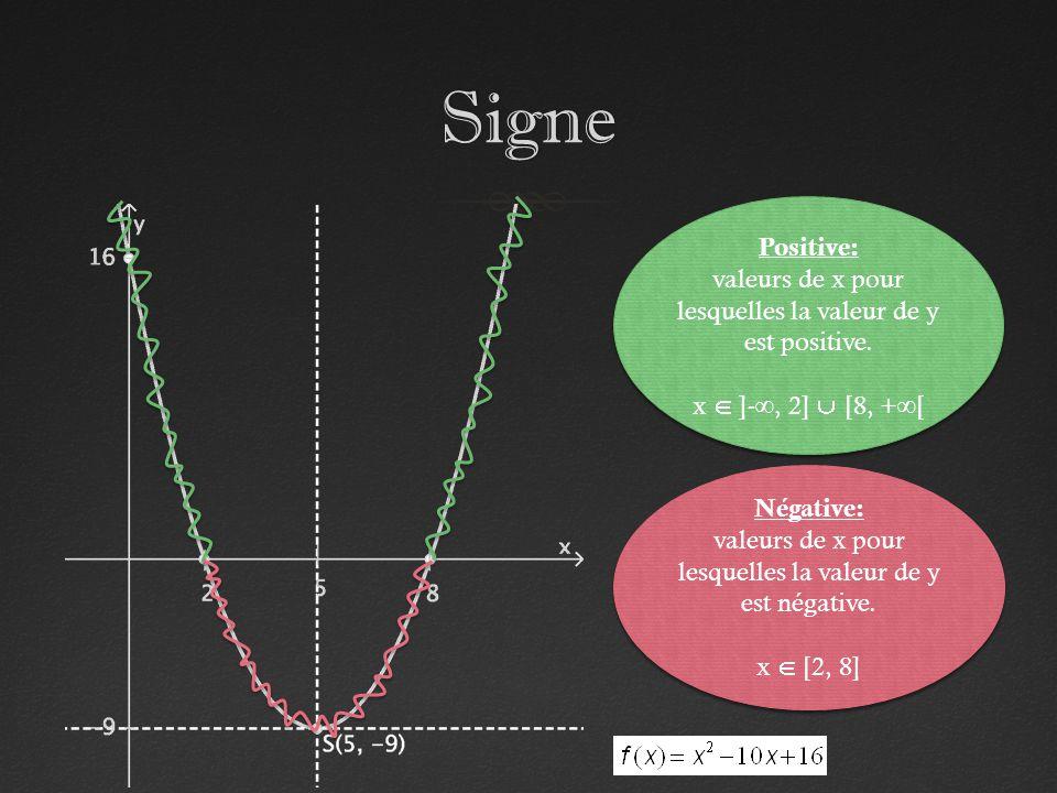 Signe Positive: valeurs de x pour lesquelles la valeur de y est positive. x ]-, 2] [8, +[ Positive: valeurs de x pour lesquelles la valeur de y est po