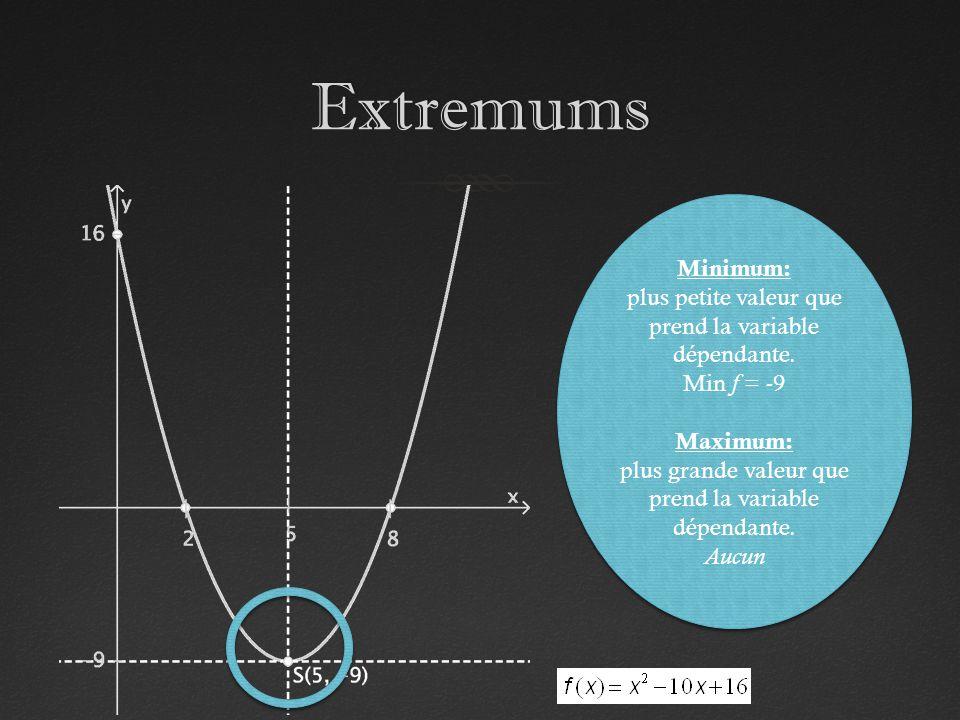 Extremums Minimum: plus petite valeur que prend la variable dépendante. Min f = -9 Maximum: plus grande valeur que prend la variable dépendante. Aucun