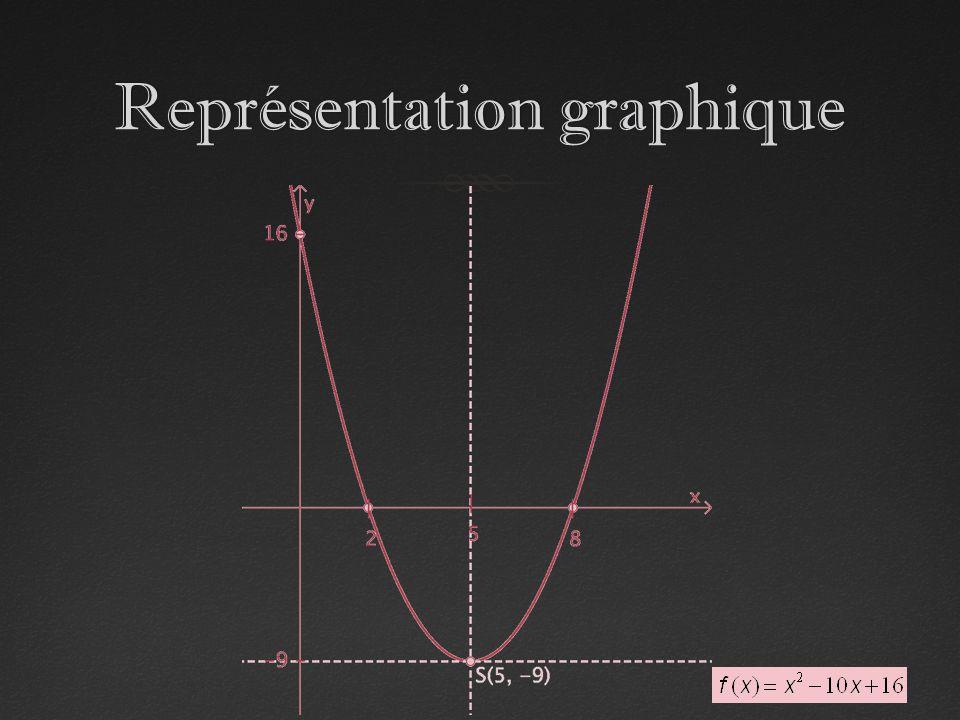Représentation graphiqueReprésentation graphique