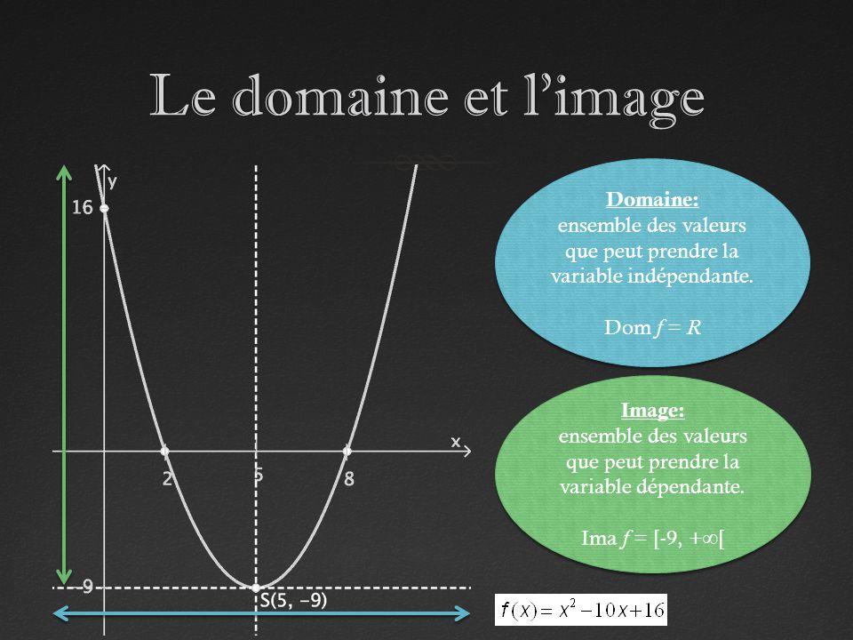 Le domaine et limageLe domaine et limage Domaine: ensemble des valeurs que peut prendre la variable indépendante. Dom f = R Domaine: ensemble des vale