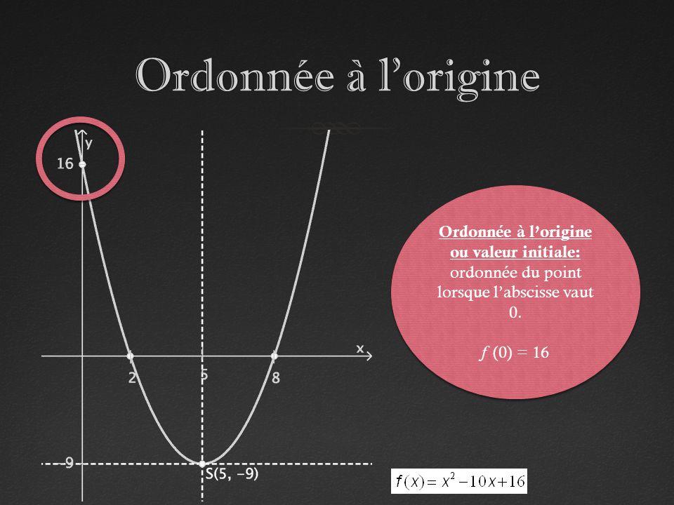 Ordonnée à lorigineOrdonnée à lorigine Ordonnée à lorigine ou valeur initiale: ordonnée du point lorsque labscisse vaut 0. f (0) = 16 Ordonnée à lorig