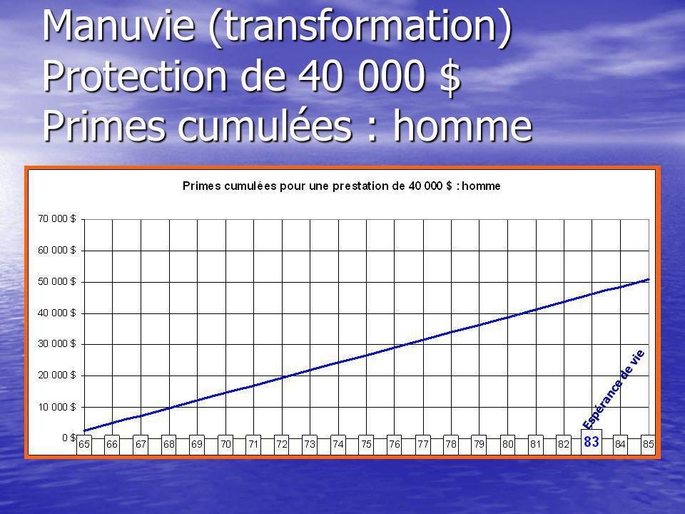 Manuvie (transformation) Protection de 40 000 $ Primes cumulées : homme Espérance de vie