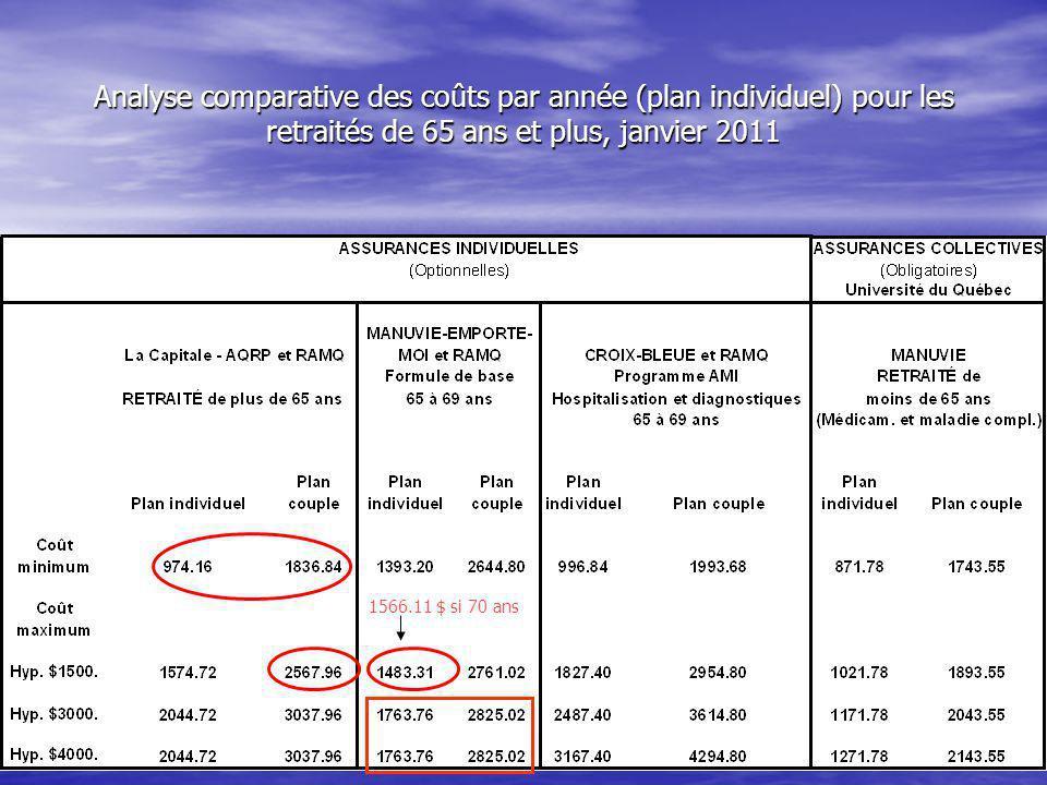 Analyse comparative des coûts par année (plan individuel) pour les retraités de 65 ans et plus, janvier 2011 1566.11 $ si 70 ans