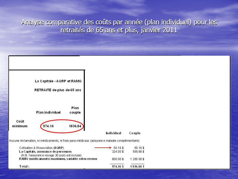 Analyse comparative des coûts par année (plan individuel) pour les retraités de 65 ans et plus, janvier 2011